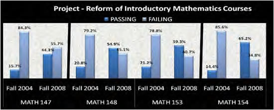 Reform of Introductory Mathematics Courses.